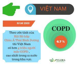 Bệnh COPD là gì